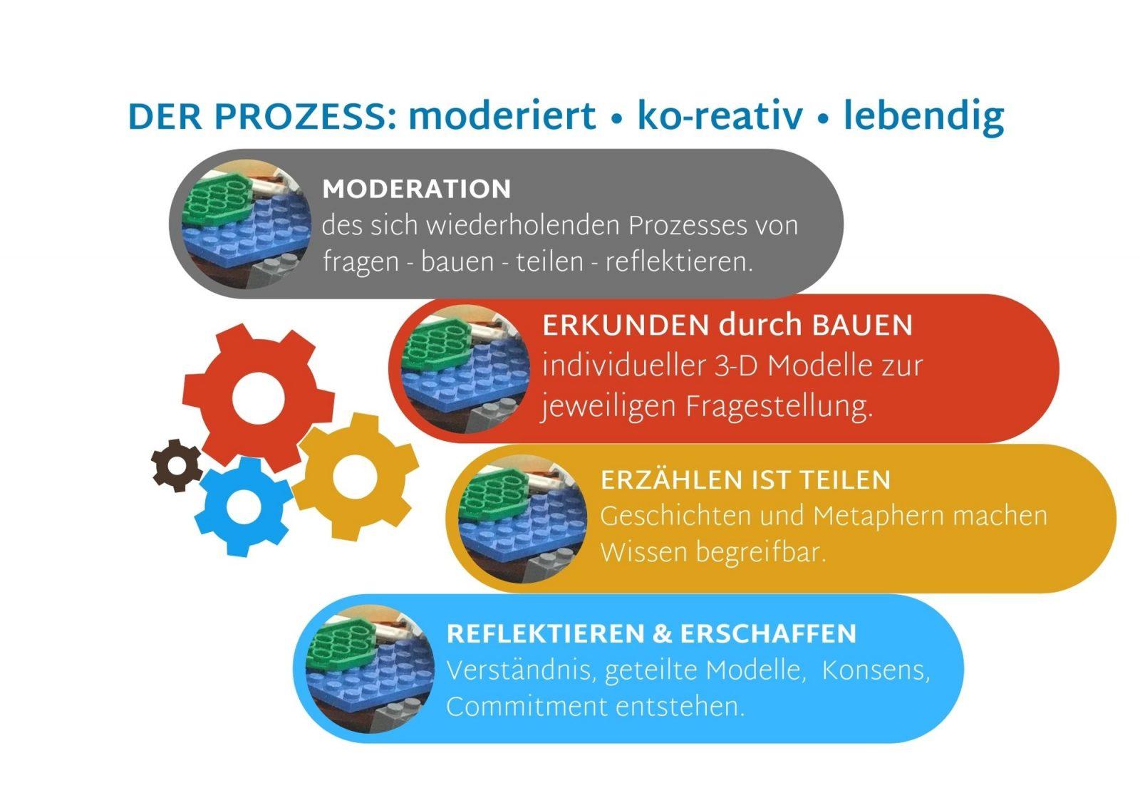 Lego(R) Serious Play(R) Prozess für Workshop Facilitation